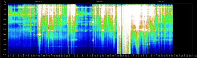 Schumann Resonance 20.2.-22.2. 2017