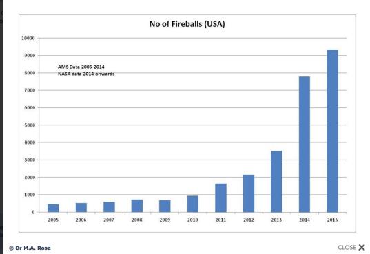 fireballs US 2005- 20015
