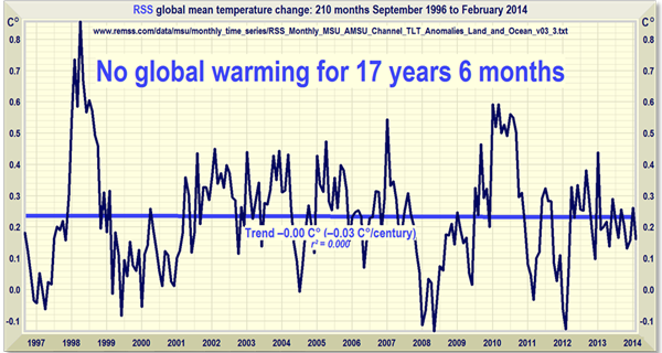 Updated Global Temperature: No global warming for 17 years, 6 months – (No Warming for 210 Months) By Lord Christopher Monckton