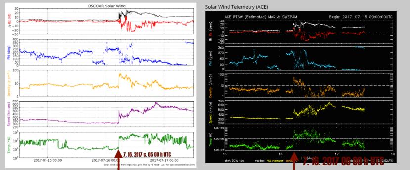 DSCOVR Solar Wind 7.16.2017
