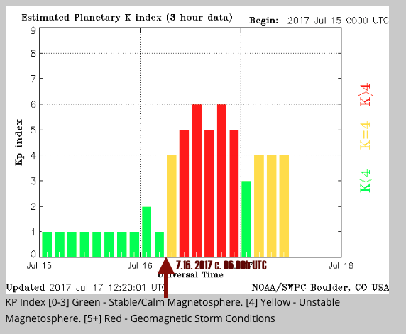 Planetary K Index 7.16. 2017