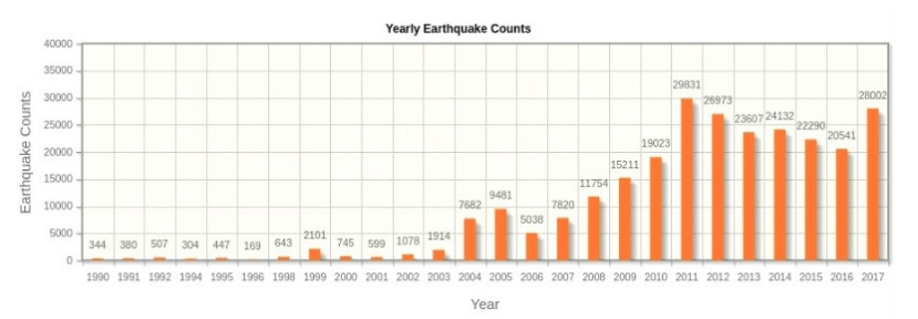 Earthquakes in Turkey by year. Credit: AFAD 1990 - 2017