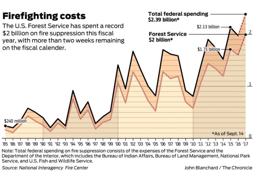 US firefighting costs 1985-2017