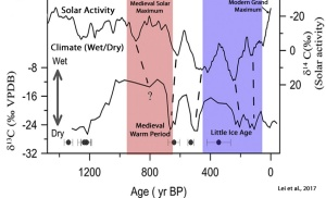 Natural-Variability-Rainfall-Solar-Activity-China-SE-Lei-2017