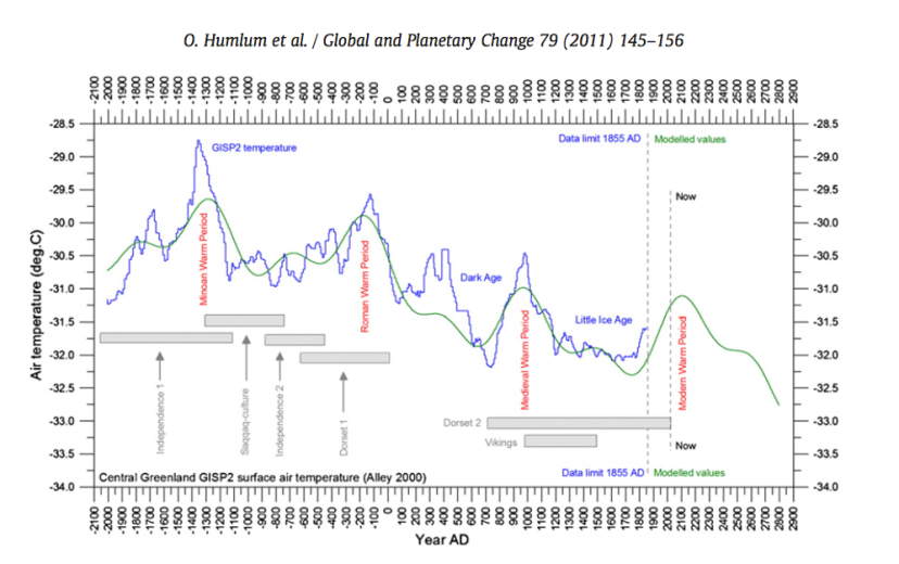 O. Humlum et al. : Global and Planetary Change 79 (2011)