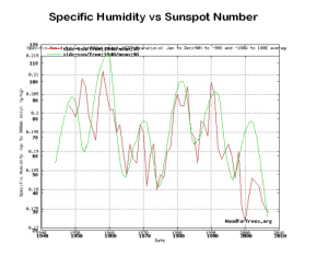 specific numibity sunspot shumidity-ssn96