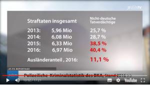 Statistik BkA Migration