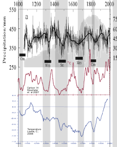 Precipitation Climate and Solar modulation 1000 years
