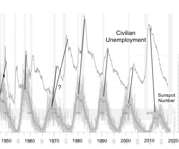 Unemployment and Solar Cycles - Solar History