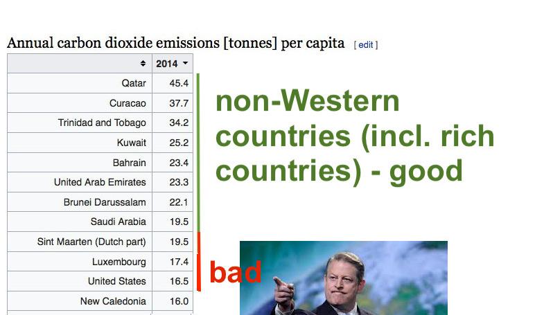 CO2 emissions per capita climate fascism
