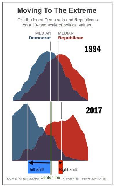 Democrats increasingly extreme views