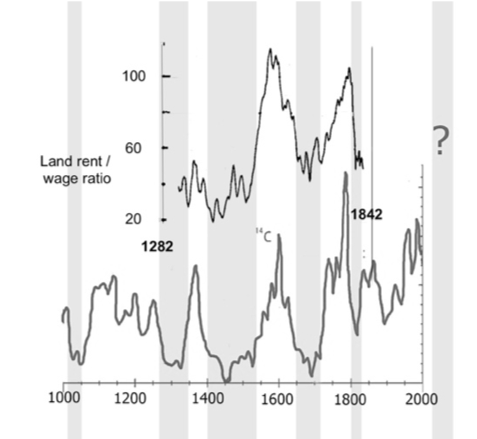Inequality in Spain from 1326 to 1842 vs solar activity png