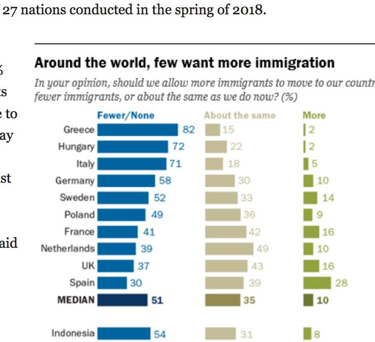 Pew Research European against migration 2018