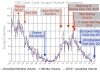 Solar cycle 23/ 24 / Splat History