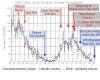 Solar cycle 23/ 24 / Splat History
