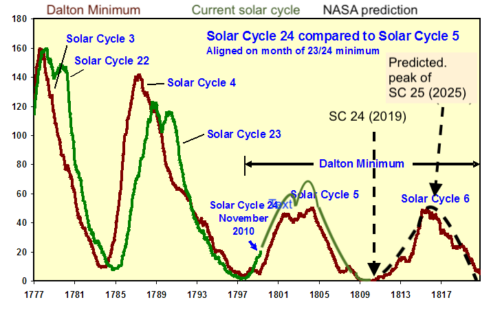 Dalton Minimum vs.solar cycles 24/ 25