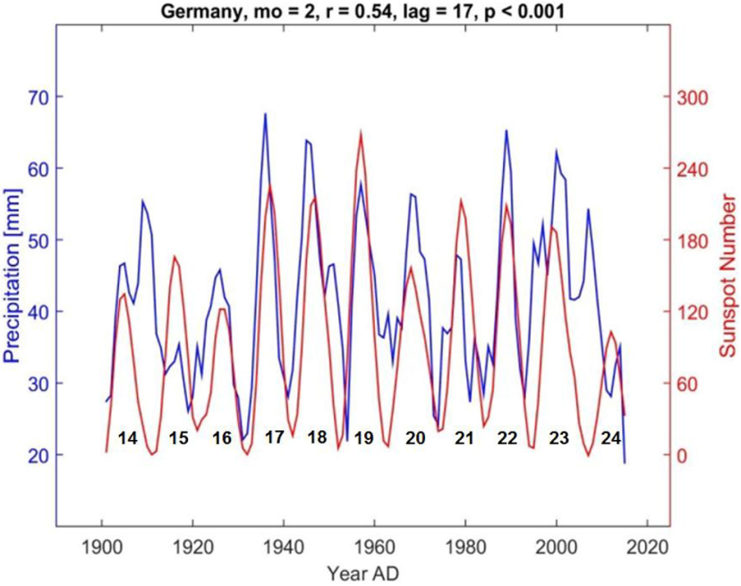 Precip_Germany_solar-activity NOTRICKZONE
