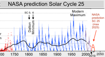The Next Grand Solar Minimum Has Very Likely Begun: NASA Predicts