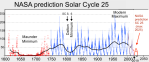 Sunspot Numbers NASA 1610- 2019 plus projection SC 25