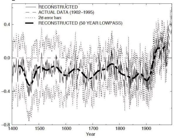 Micheln mann Climate change fraud