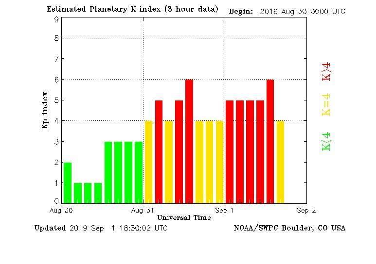 kp index Aug 30- Sep 1 2019