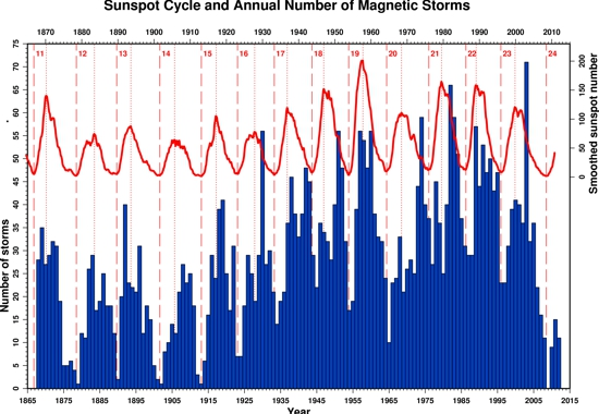 Sunspot number Geomagnetic Storm 1870-2010