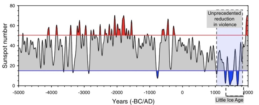 Usoskin 7000 year Little Ice Age Pacification