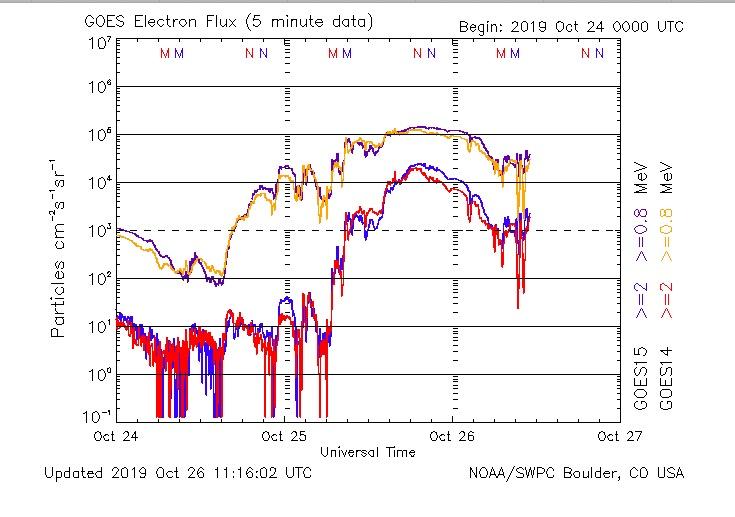 electron radiation storm levels 10-25- 2019