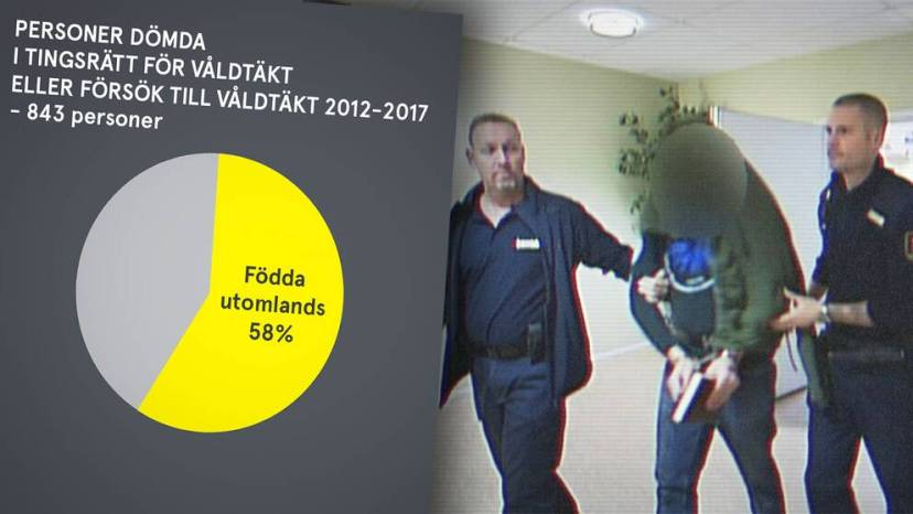 Sweden crime 58% of Rapists are foreign born image: svt.se
