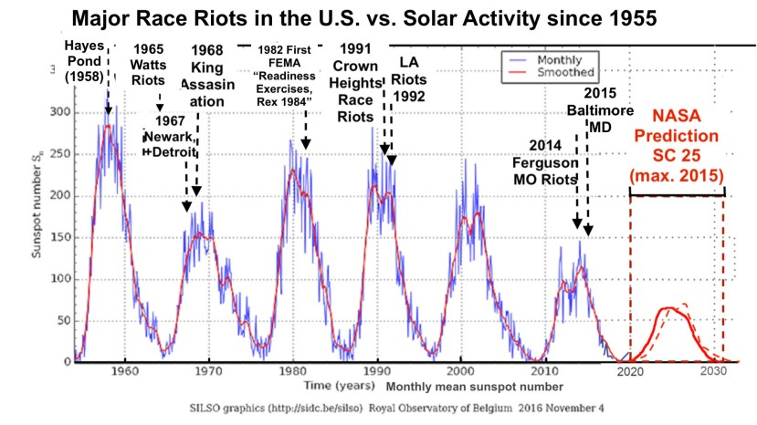 solar cycles 1954 to 2019 Race Riots