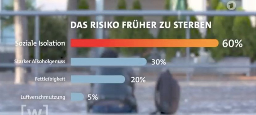 German State television: Social isolation kills