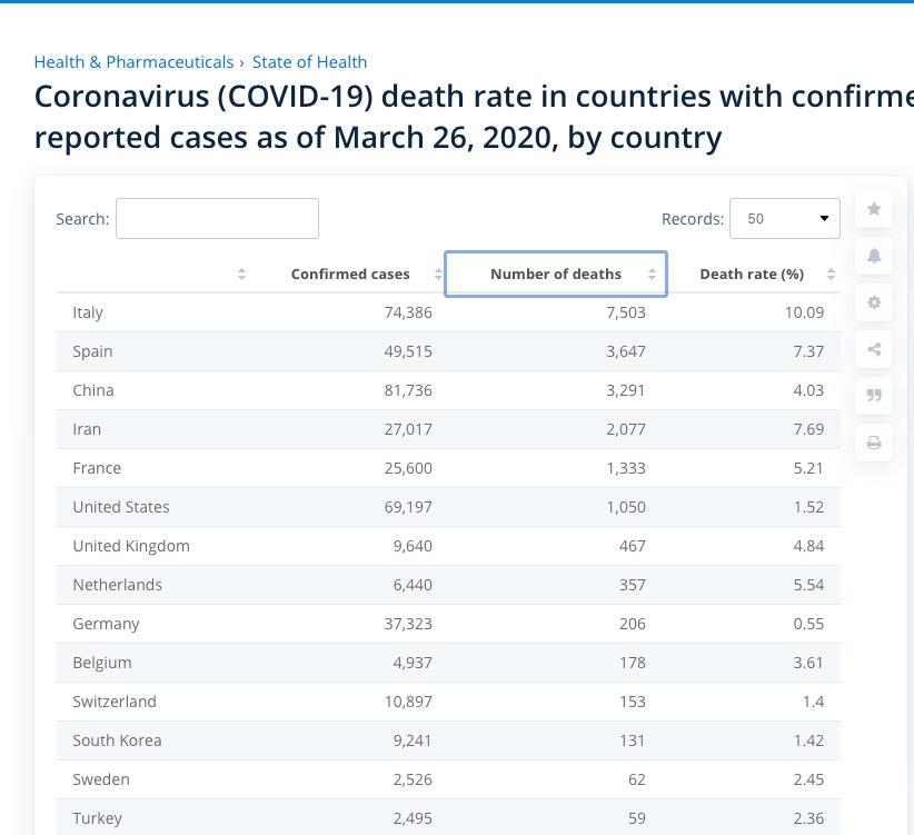 Johns Hopkins Corona Virus death rate Italy vs. Austria