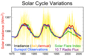 Solar-cycle-data. WIkipedia