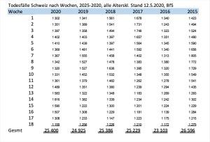 Todesfälle Schweiz 2015-2020